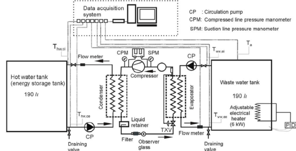 Schematic Diagram Of Experimental Rig Of The Heat Pump System