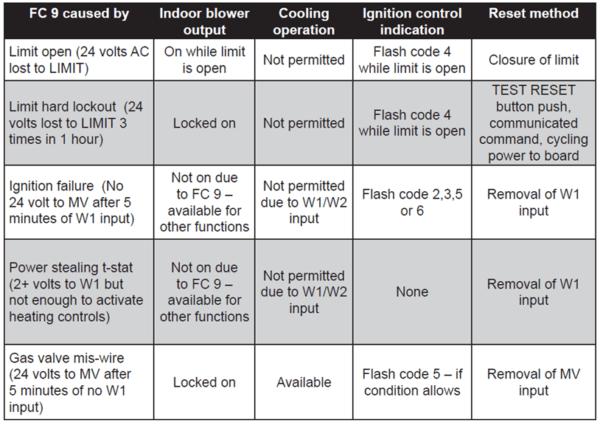 Simplicity® Diagnostics Flash Codes
