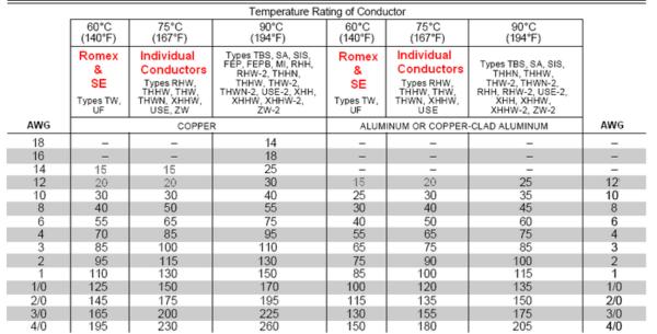 Romex Ampacity Chart