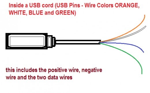 Usb Wire Cable And The Different Wire Colors  Orange, White, Blue