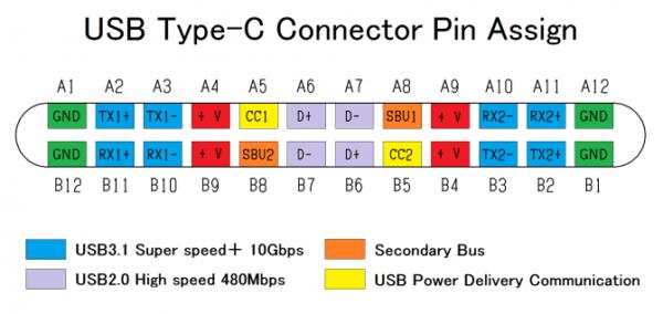 Usb Wiring Diagram Pin