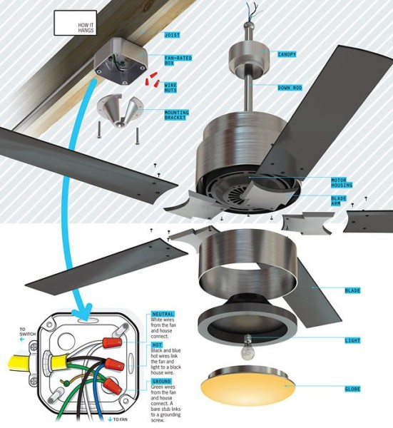 Where Does The Green Wire Go On A Ceiling Fan