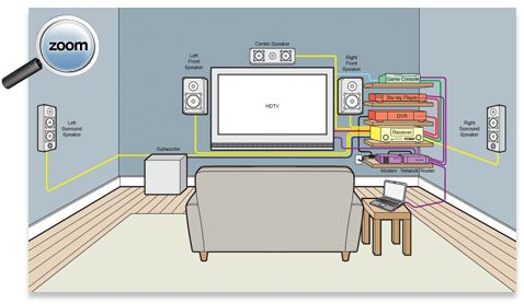 Wiring Diagram For Home Theater