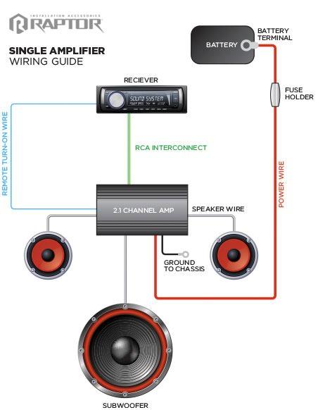 Wiring Guide   Raptor, Car Audio Installation Accessories