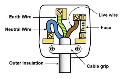 Wiring Plug Colours
