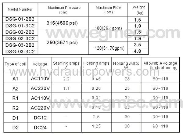 Yuken Dsg Hydraulic Directional Valve From China Manufacturer