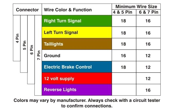 Trailer Wiring Diagram 5 Wire