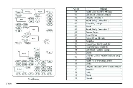 2005 Chevy Trailblazer Fuse Diagram - good #1st wiring diagram
