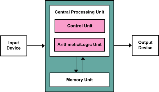 Architecture Of The Central Processing Unit (cpu)