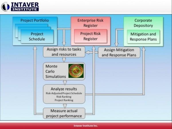 Business Flow Chart Pdf Process Flow Diagram Tutorial Basic Wiring