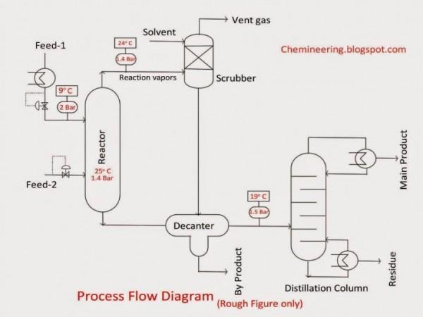 Chemical Engineering Flow Diagram Basic Wiring Diagram