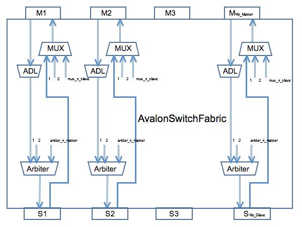 Component Vci Avalon Bus – Soclib