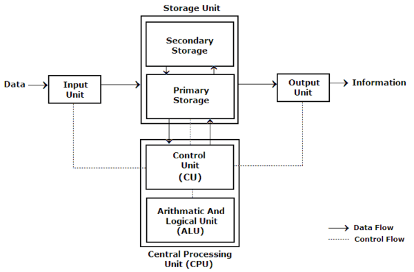 Components Of Computer System  Input, Output, Processor And