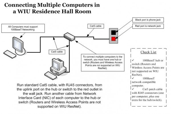 Connecting Your Computer To The Internet