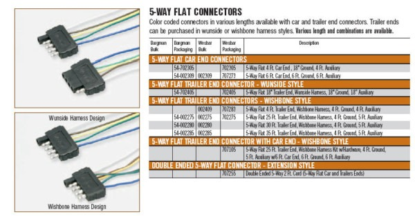 5 Flat Trailer Plug