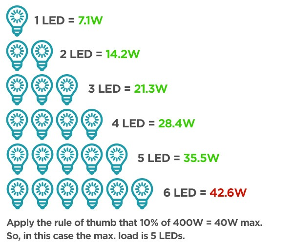 Different Types Of Dimmer Switches