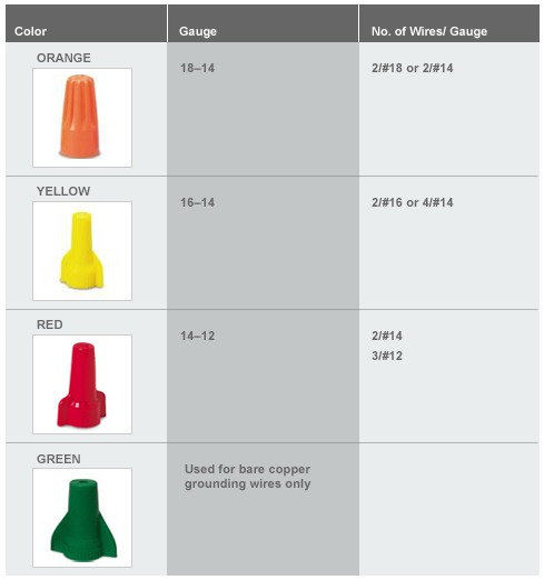 Electric Wire  Electric Wire Nut Sizes