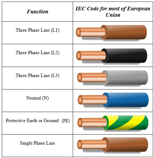 l1 wire color 3 phase electrical wiring 3 phase electrical wiring 3 phase electrical wiring 3 phase electrical wiring