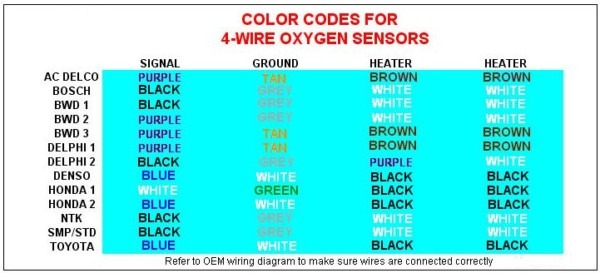 ford oxygen sensor wiring color codes read all wiring diagram Suzuki Grand Vitara Oxygen Sensor Wiring Diagram