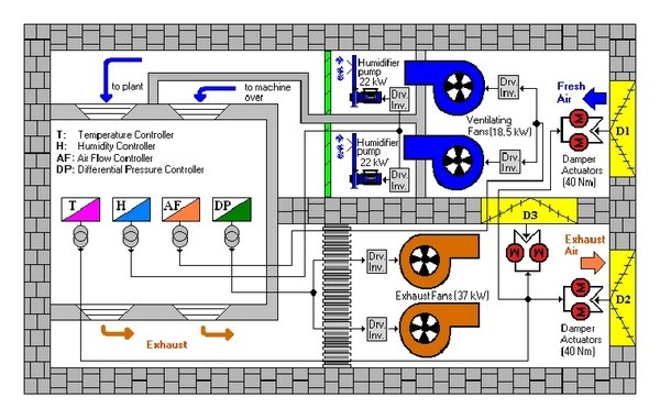 General Block Diagram Of The Controlled Hvac System For Plants
