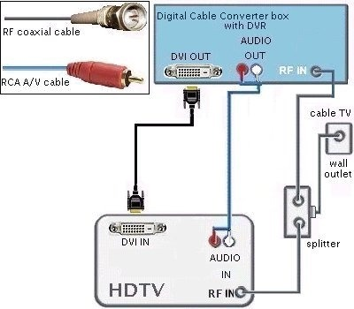 Hdmi To Hd Dvr Connections Diagrams