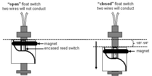 How Float Switches Work
