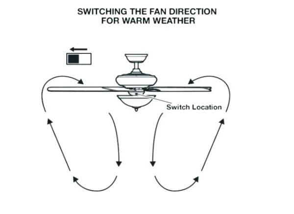 Hunter Fans Switch Ceiling Fan Wire Colors Colorful Ceiling Fan