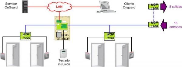 Lenel Door Wiring Diagram