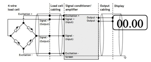 Load Cell Fault Finding