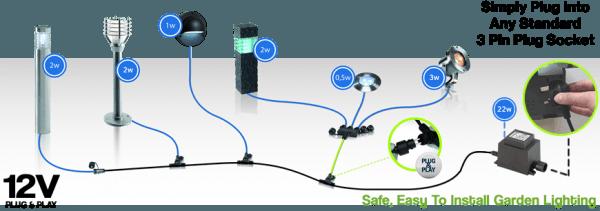 Low Voltage Garden Lighting The Techmar 12v Plug U0026 Play Low