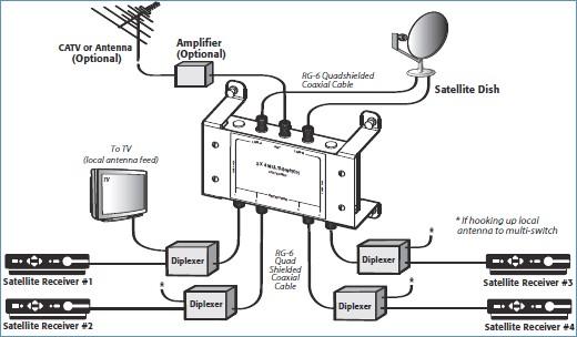 Satellite Coax Wiring Diagram