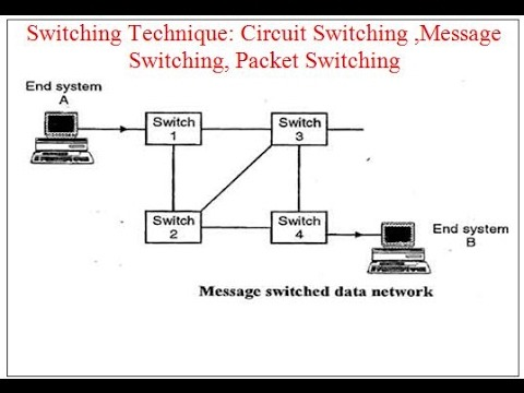 Switching Technique  Circuit Switching ,message Switching, Packet