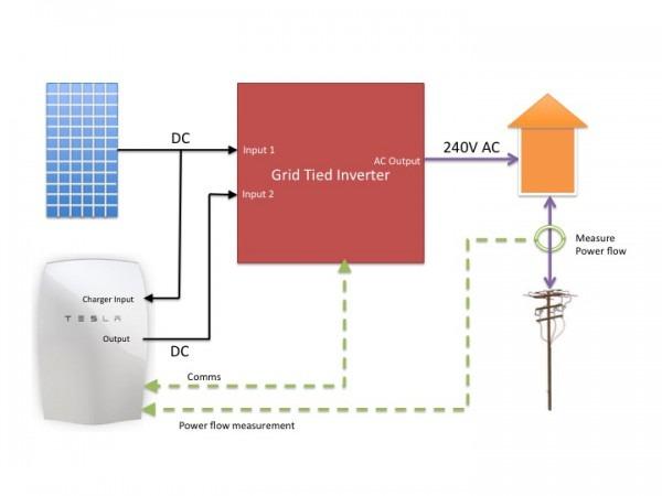 Tesla Battery Electric Wire Diagram