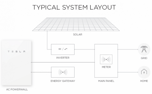 Tesla Energy Diagram