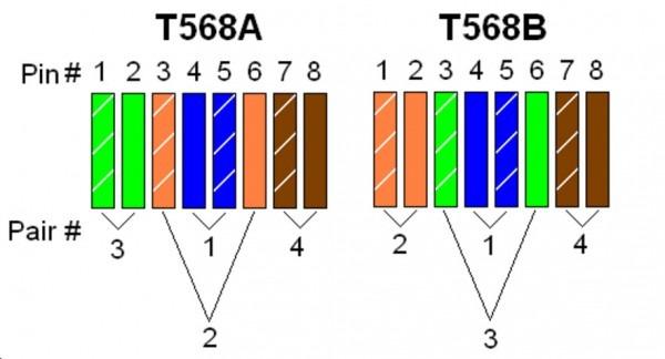 Wiring Diagram Rj45 Pinout And T 568b