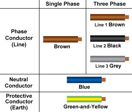 240v 3 Phase Wiring Color Code