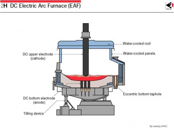 2h Eaf(electric Arc Furnace)