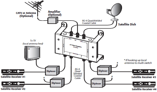Satellite Tv Connection Diagram - wiring diagram on the net on