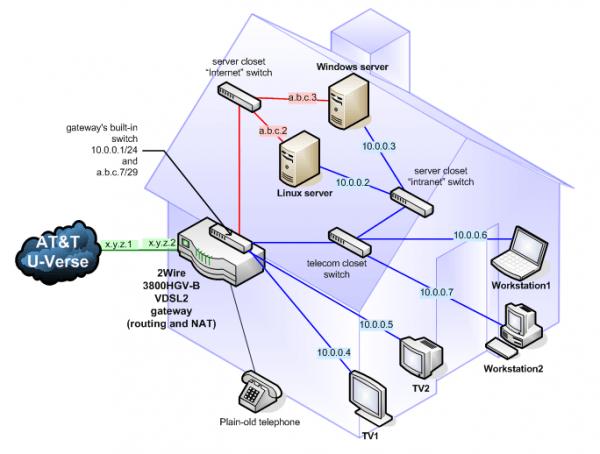 Att Uverse Ethernet Wiring Diagram