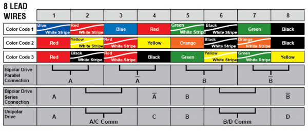 Control Wiring Color Code