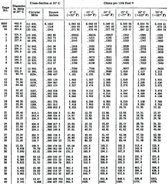 Copper Wire Amp Rating Chart 4 Copper Wire Chart Good Hp Need Some