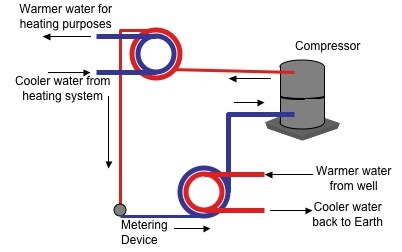 Diagram Heat Pump System