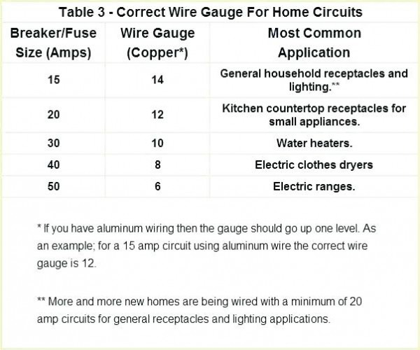 Electric Dryer Amps Dryer Electrical Electric Dryer Amp Load