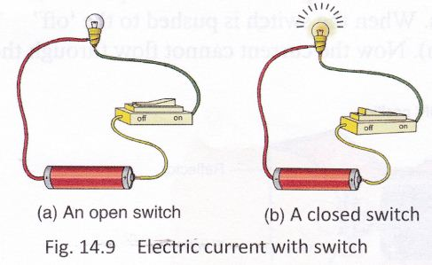 Electricity And Circuits Class 6 Notes Science Chapter 12