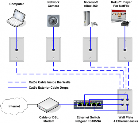 Ethernet Home Network Wiring Diagram