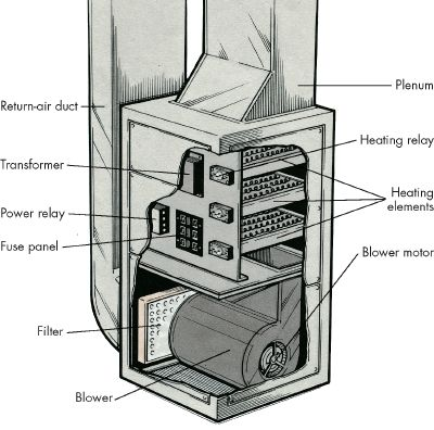 Introduction To How To Repair Electric Furnaces