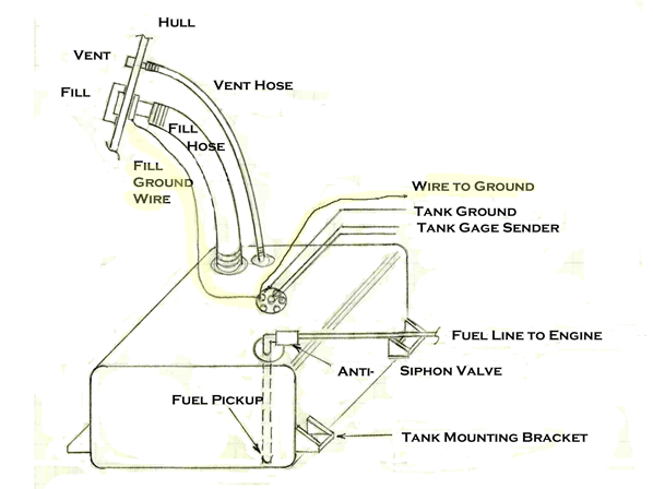 Boat Fuel Tank Gauge Wiring Diagram