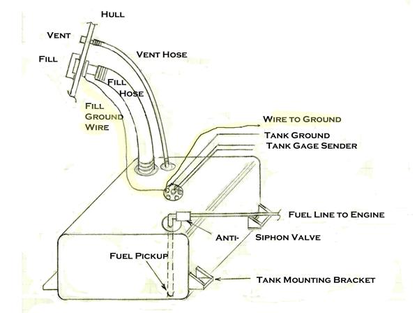 Marine Fuel Tank Wiring
