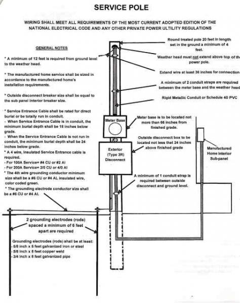 Mobile Home Repair Diy Help Mobile Home Power Pole Diagram