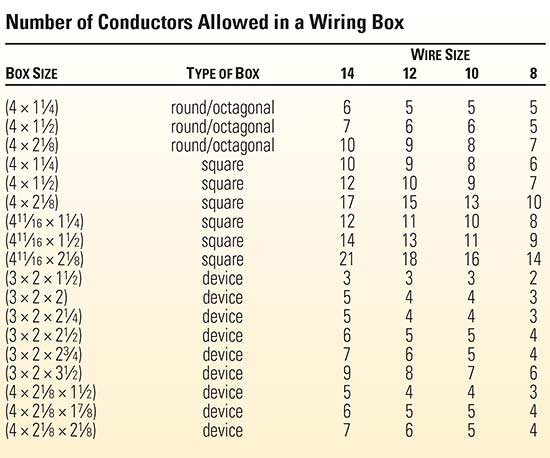 National Electrical Code  Number Of Wires In A Box
